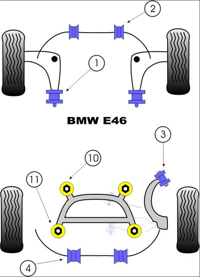 Powerflex - E46 Bushings